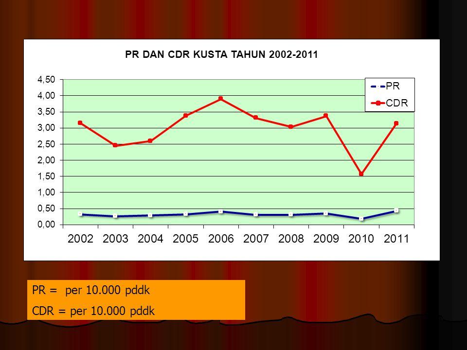 PR = per 10.000 pddk CDR = per 10.000 pddk