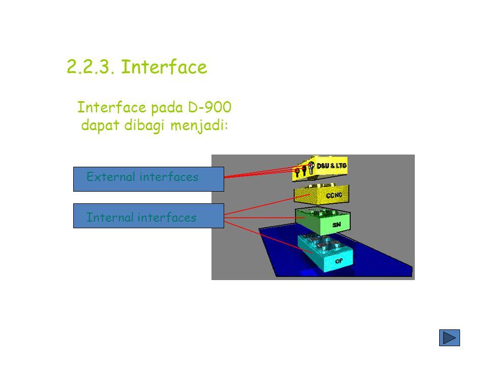 Interface pada D-900 dapat dibagi menjadi: