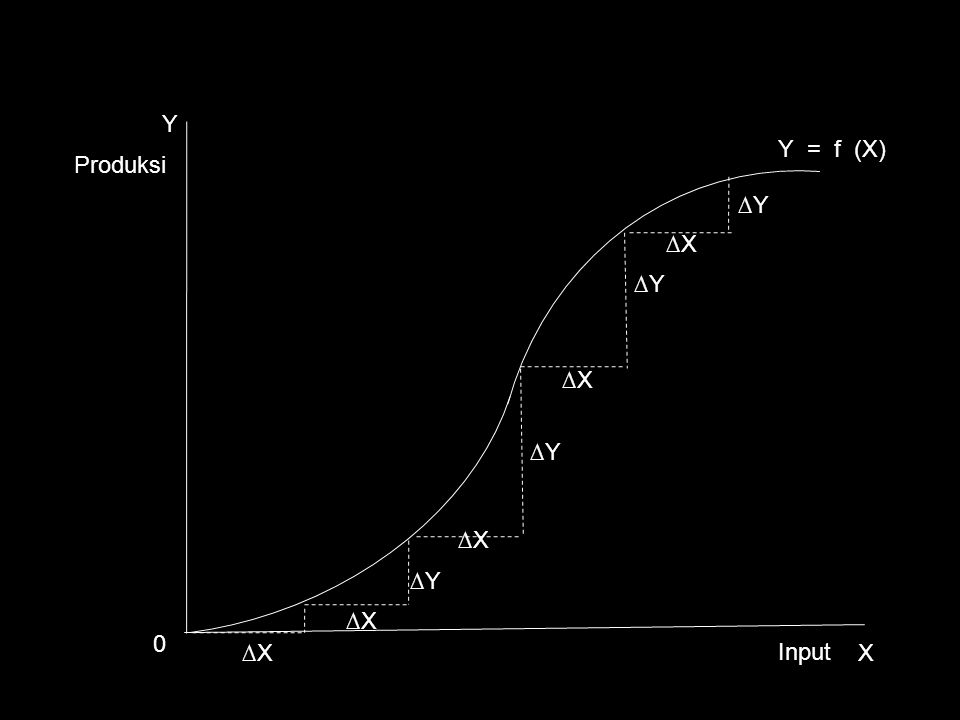 Y Y = f (X) Produksi ∆Y ∆X ∆Y ∆X ∆Y ∆X ∆Y ∆X ∆X Input X