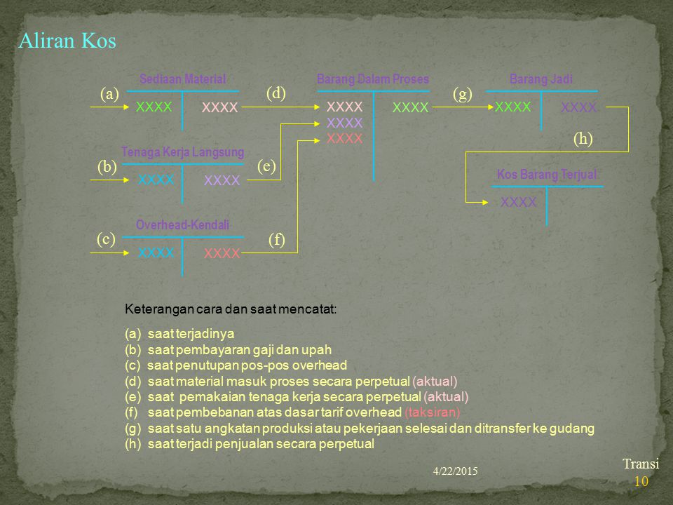 Aliran Kos (a) (d) (g) (h) (b) (e) (c) (f) Sediaan Material XXXX
