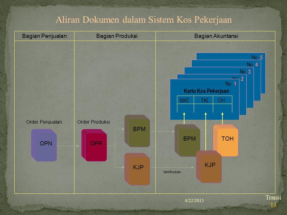 Aliran Dokumen dalam Sistem Kos Pekerjaan