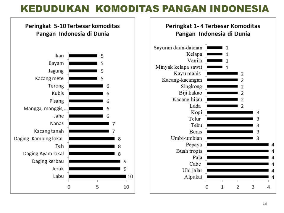 KEDUDUKAN KOMODITAS PANGAN INDONESIA