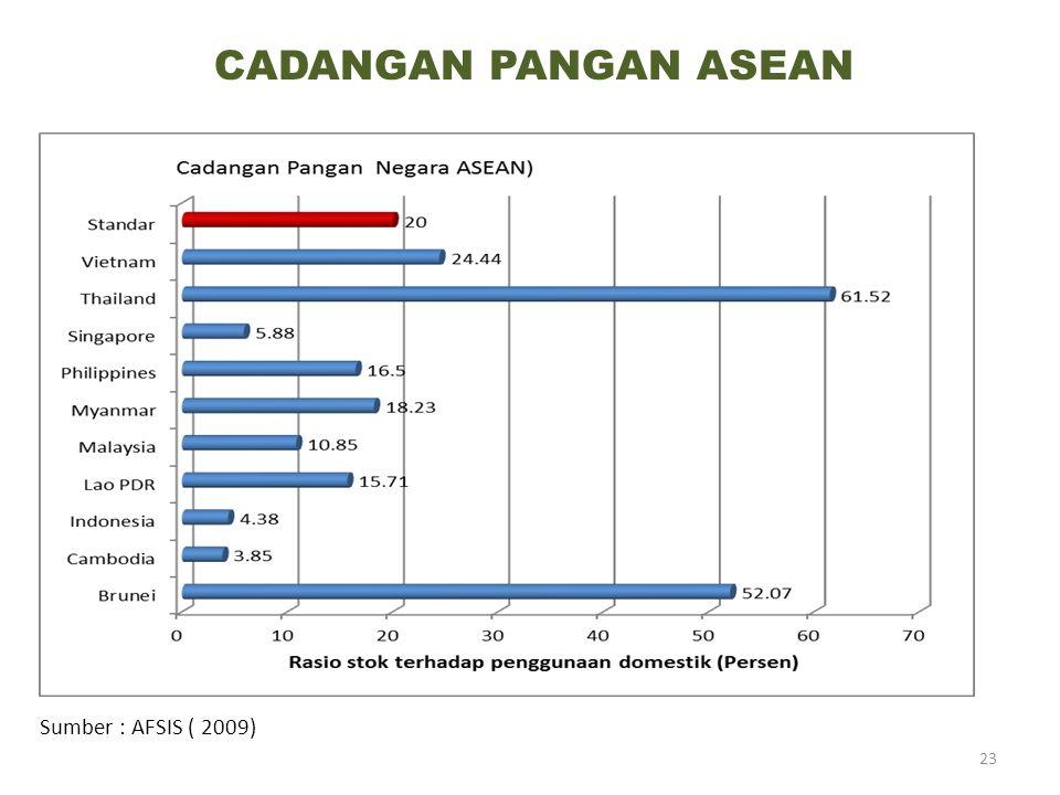 CADANGAN PANGAN ASEAN Sumber : AFSIS ( 2009)
