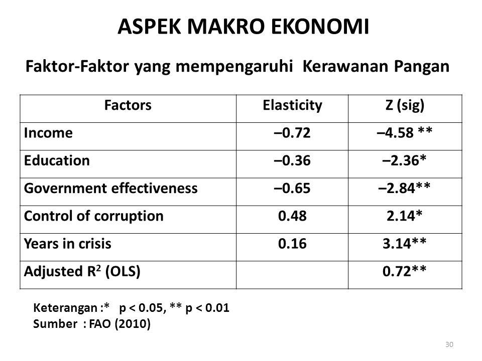ASPEK MAKRO EKONOMI Faktor-Faktor yang mempengaruhi Kerawanan Pangan
