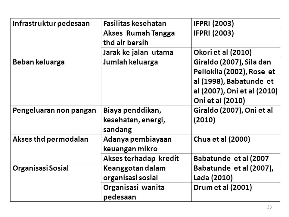 Infrastruktur pedesaan