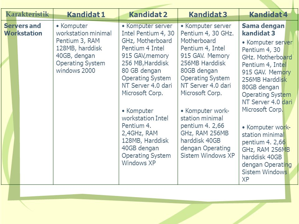 Karakteristik Kandidat 1 Kandidat 2 Kandidat 3 Kandidat 4