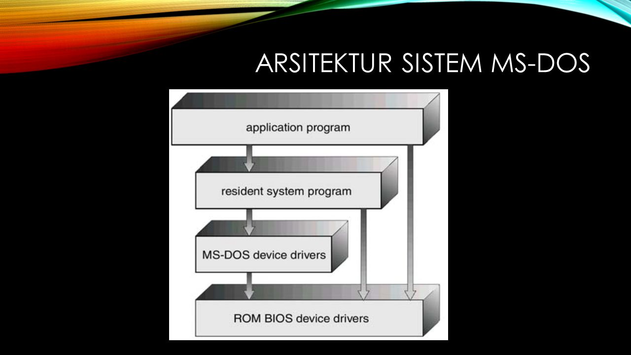 Arsitektur SISTEM MS-DOS