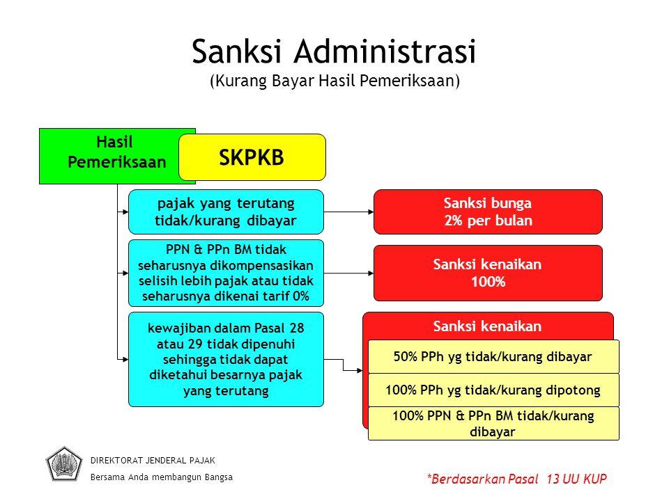 Sanksi Administrasi (Kurang Bayar Hasil Pemeriksaan)