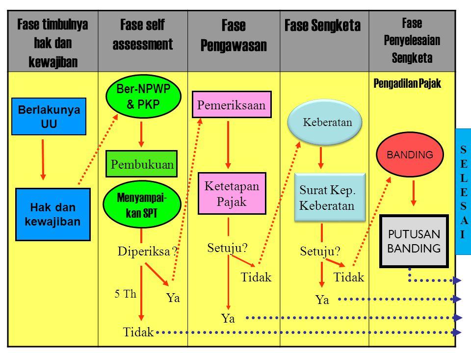 Fase Pengawasan Fase Sengketa Fase self assessment