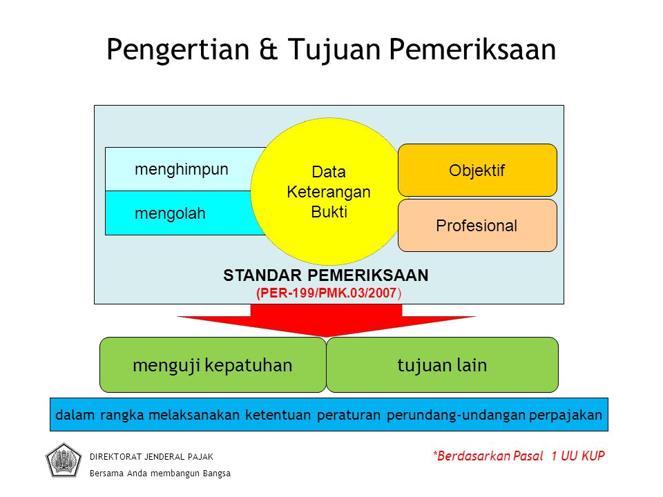 Pengertian & Tujuan Pemeriksaan