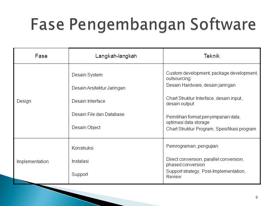 Fase Pengembangan Software