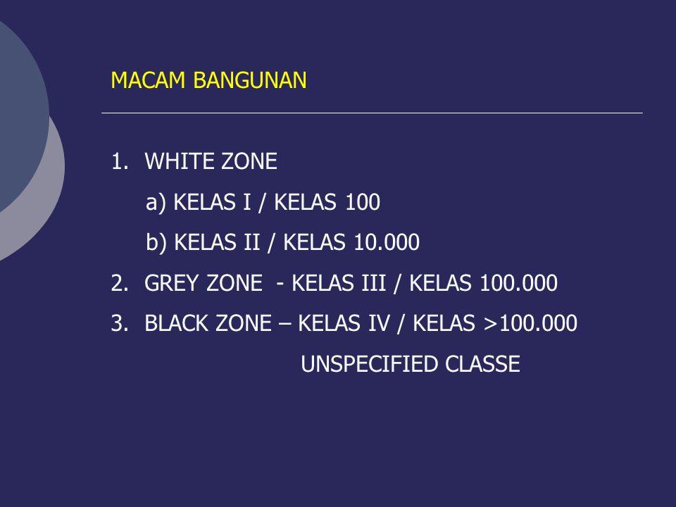 MACAM BANGUNAN WHITE ZONE. a) KELAS I / KELAS 100. b) KELAS II / KELAS 10.000. GREY ZONE - KELAS III / KELAS 100.000.
