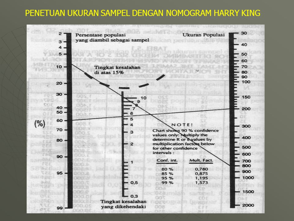 PENETUAN UKURAN SAMPEL DENGAN NOMOGRAM HARRY KING
