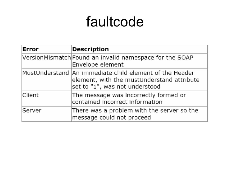 faultcode