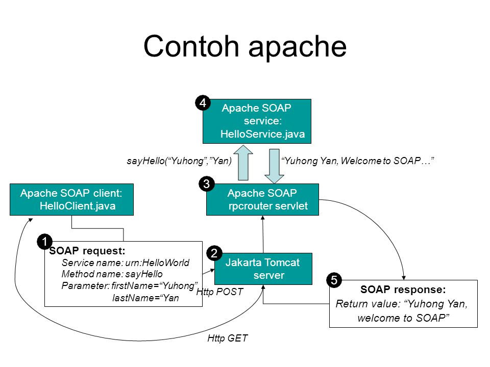 Contoh apache 4 3 1 2 5 Apache SOAP service: HelloService.java