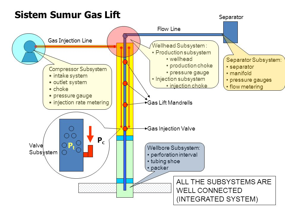 Sistem Sumur Gas Lift Pt Pc ALL THE SUBSYSTEMS ARE WELL CONNECTED