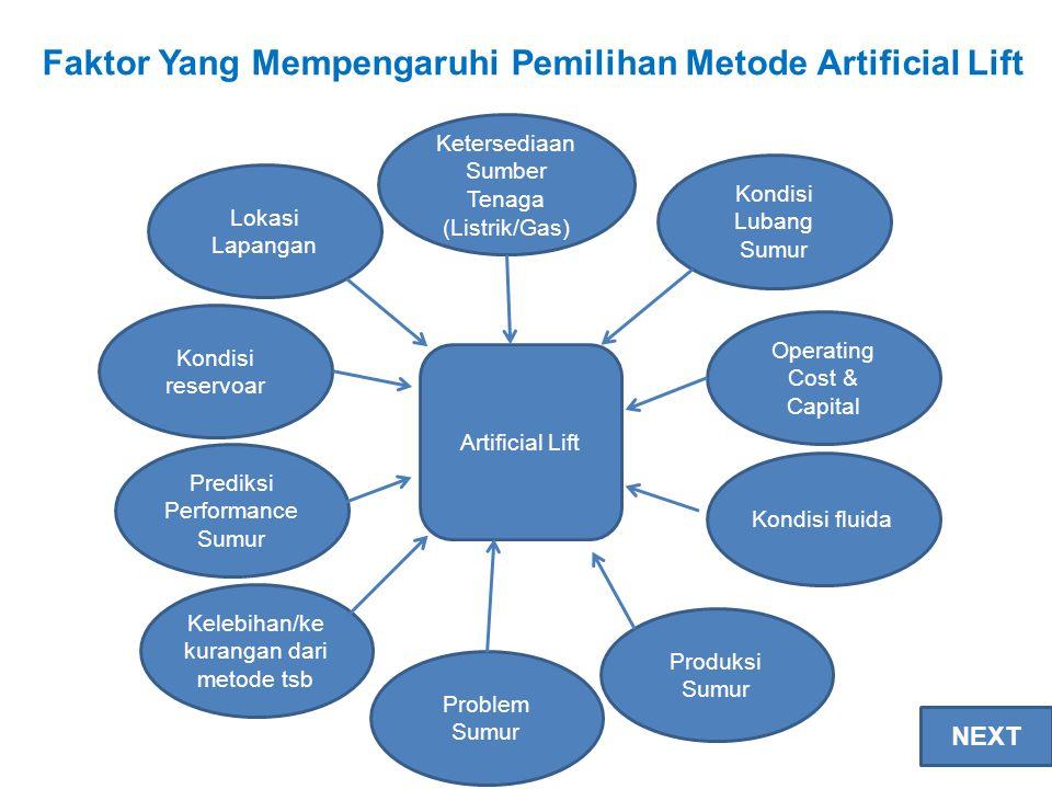 Faktor Yang Mempengaruhi Pemilihan Metode Artificial Lift