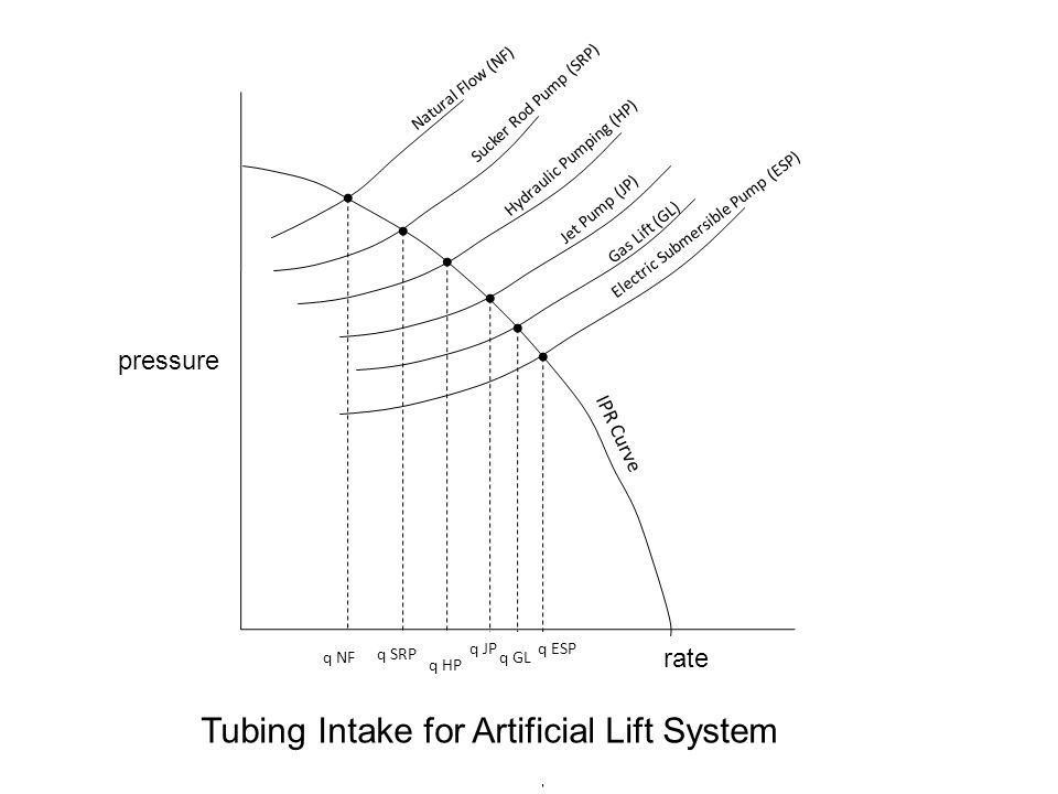 Tubing Intake for Artificial Lift System