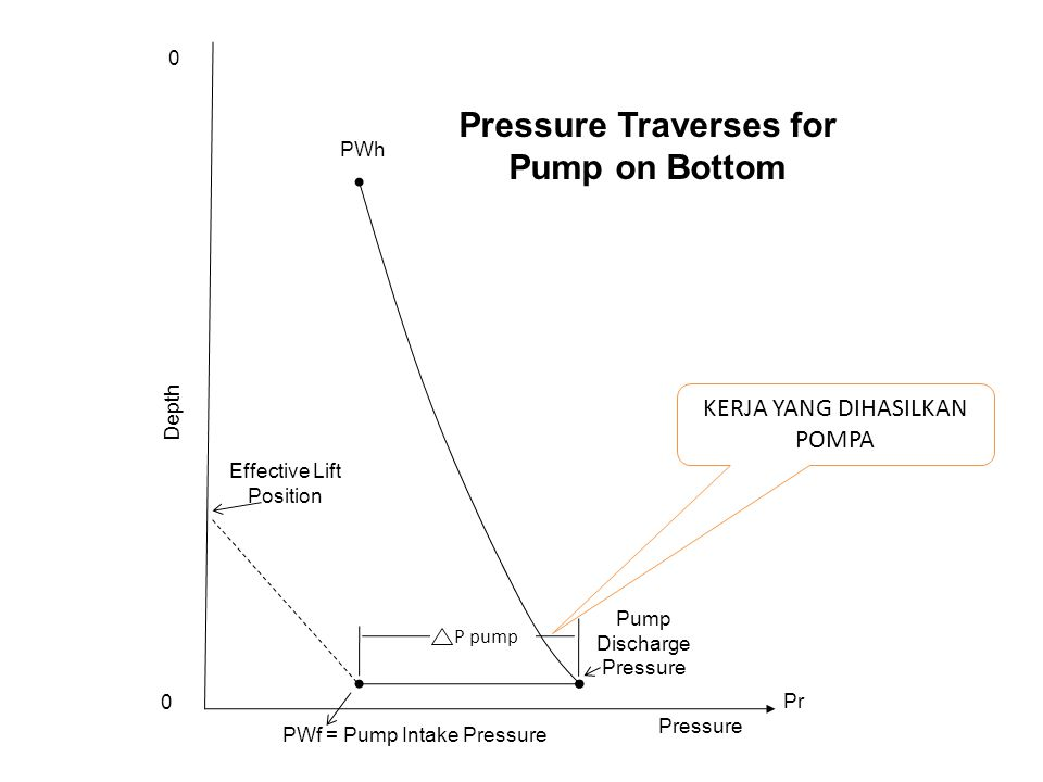 Pressure Traverses for