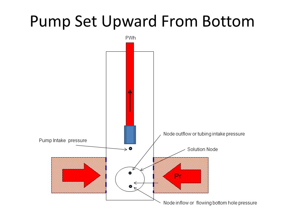 Pump Set Upward From Bottom