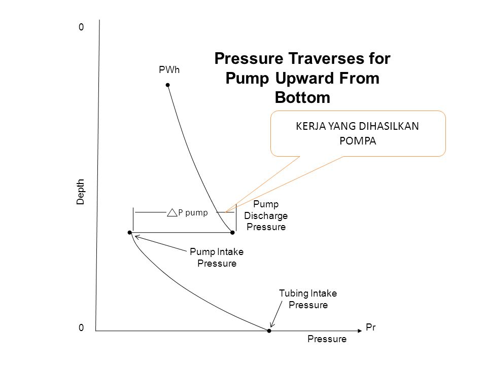 Pressure Traverses for Pump Upward From Bottom