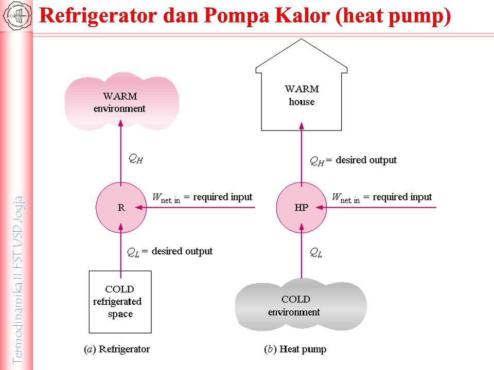 Refrigerator dan Pompa Kalor (heat pump)
