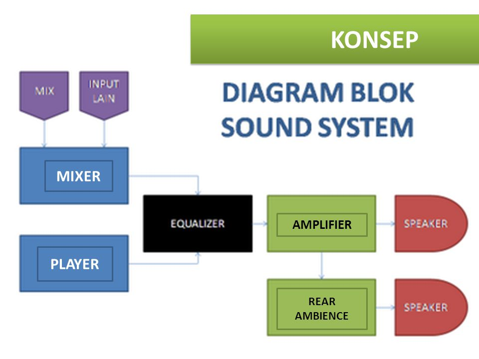 KONSEP MIXER AMPLIFIER PLAYER REAR AMBIENCE