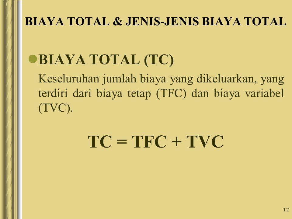 BIAYA TOTAL & JENIS-JENIS BIAYA TOTAL