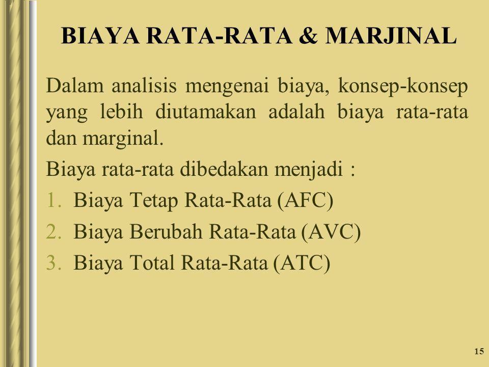BIAYA RATA-RATA & MARJINAL