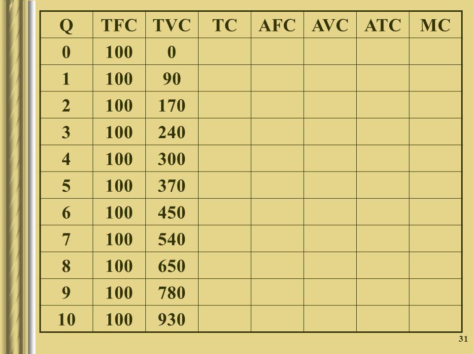 Q TFC TVC TC AFC AVC ATC MC 100 1 90 2 170 3 240 4 300 5 370 6 450 7 540 8 650 9 780 10 930