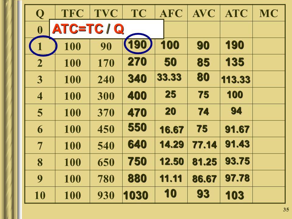 ATC=TC / Q Q TFC TVC TC AFC AVC ATC MC 100 1 90 2 170 3 240 4 300 5