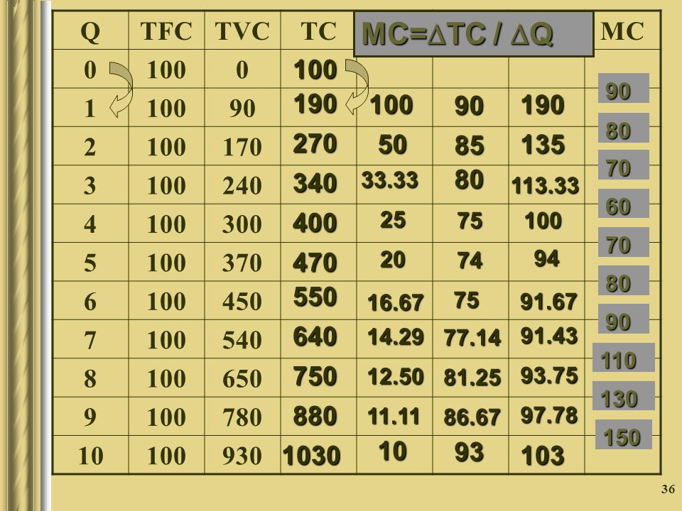 MC=TC / Q Q TFC TVC TC AFC AVC ATC MC 100 1 90 2 170 3 240 4 300 5
