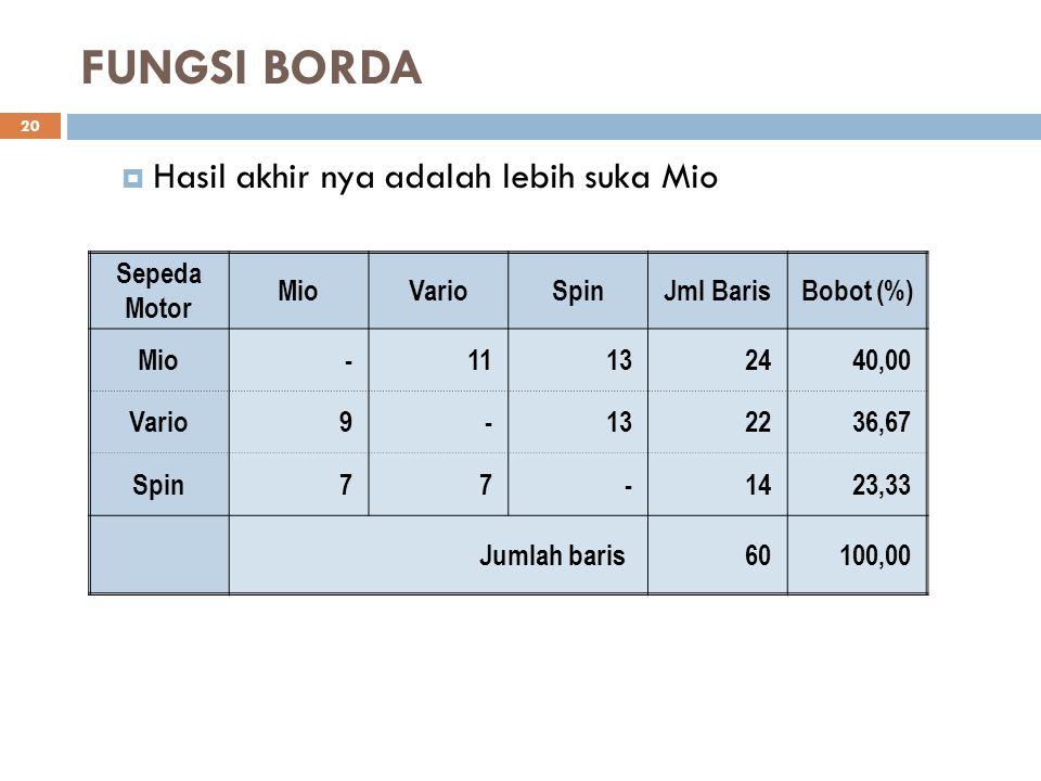 FUNGSI BORDA Hasil akhir nya adalah lebih suka Mio Sepeda Motor Mio