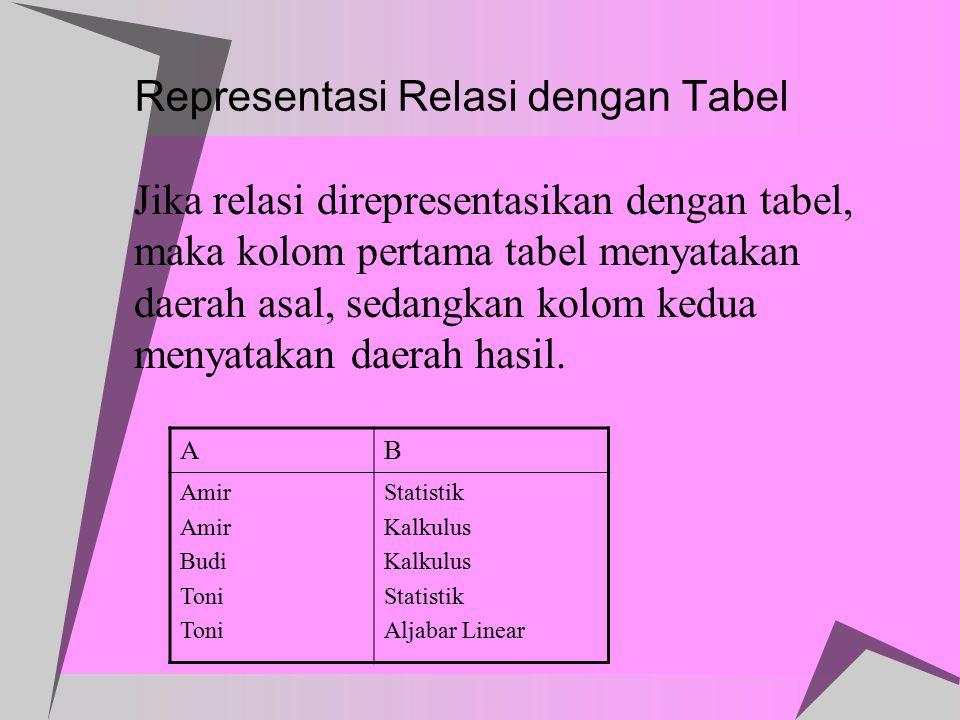 Representasi Relasi dengan Tabel
