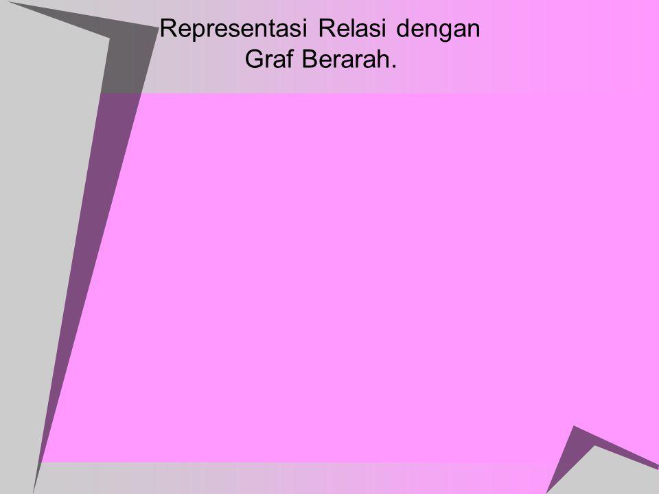 Representasi Relasi dengan Graf Berarah.