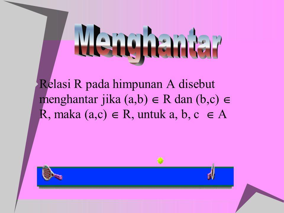Menghantar Relasi R pada himpunan A disebut menghantar jika (a,b)  R dan (b,c)  R, maka (a,c)  R, untuk a, b, c  A.