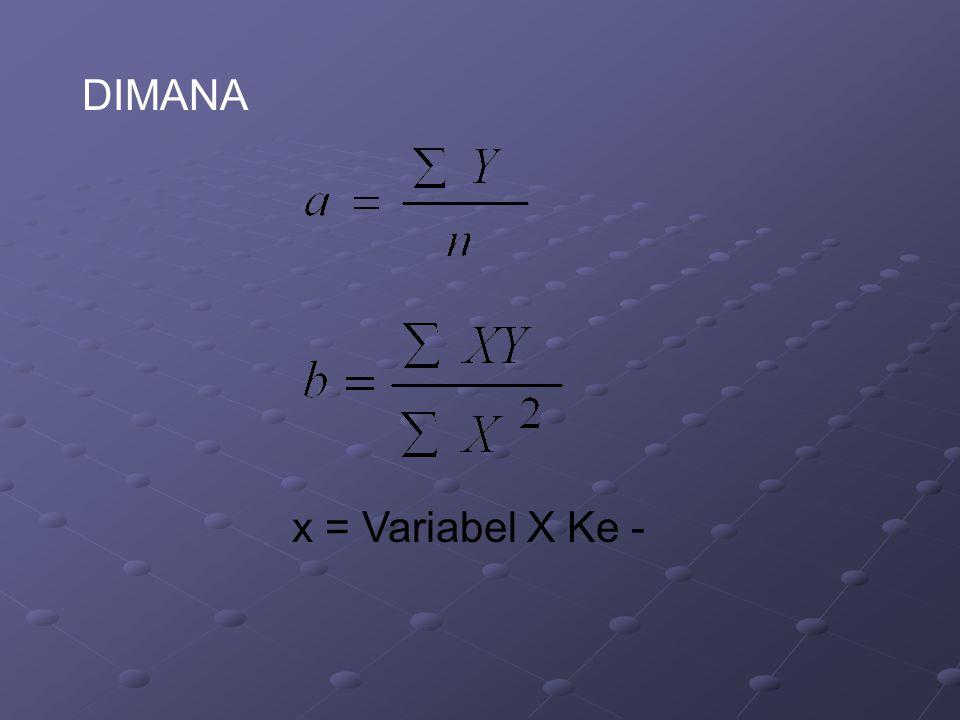 DIMANA x = Variabel X Ke -