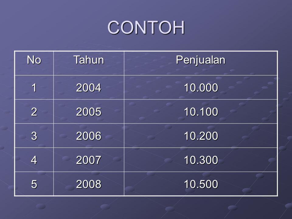 CONTOH No Tahun Penjualan 1 2004 10.000 2 2005 10.100 3 2006 10.200 4