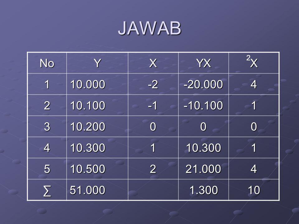 JAWAB No. Y. X. YX. 1. 10.000. -2. -20.000. 4. 2. 10.100. -1. -10.100. 3. 10.200. 10.300.