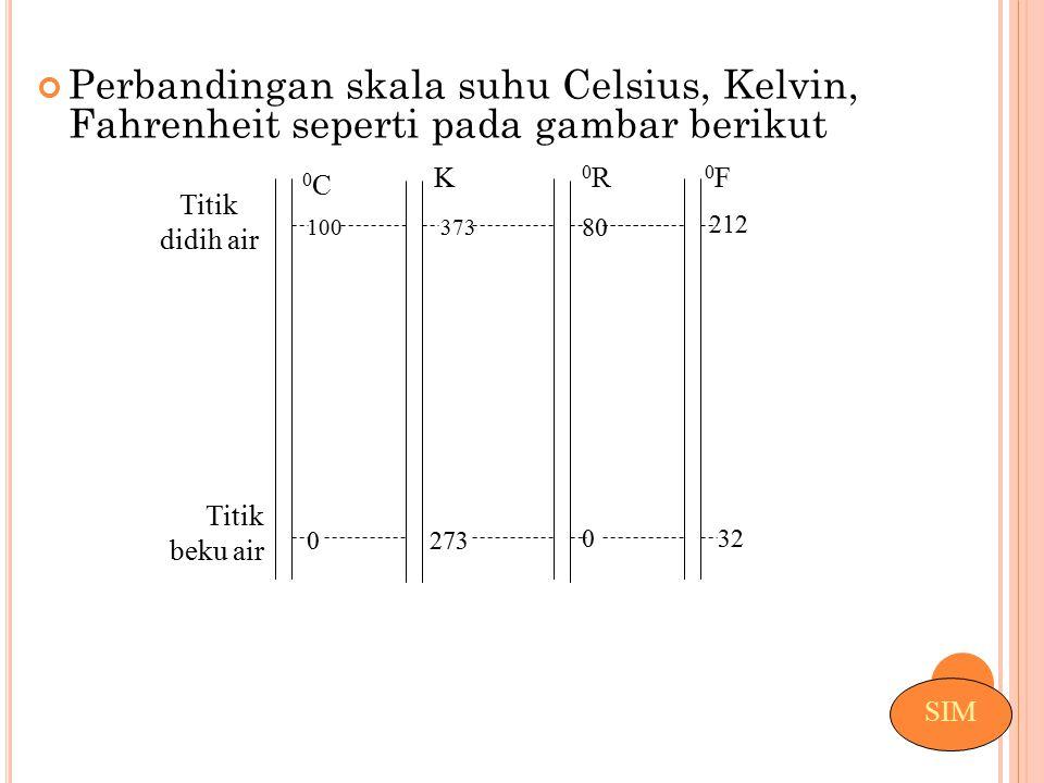 Perbandingan skala suhu Celsius, Kelvin, Fahrenheit seperti pada gambar berikut