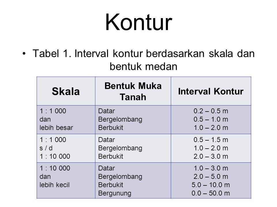 Tabel 1. Interval kontur berdasarkan skala dan bentuk medan