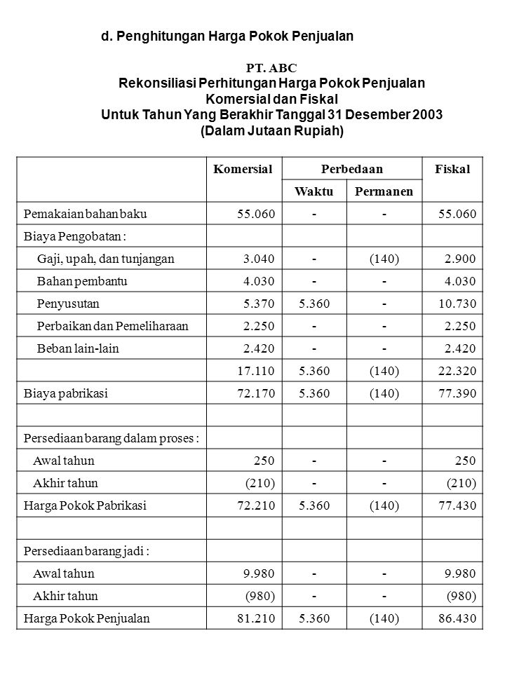 d. Penghitungan Harga Pokok Penjualan PT. ABC
