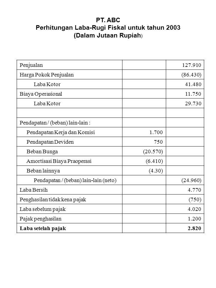 Perhitungan Laba-Rugi Fiskal untuk tahun 2003