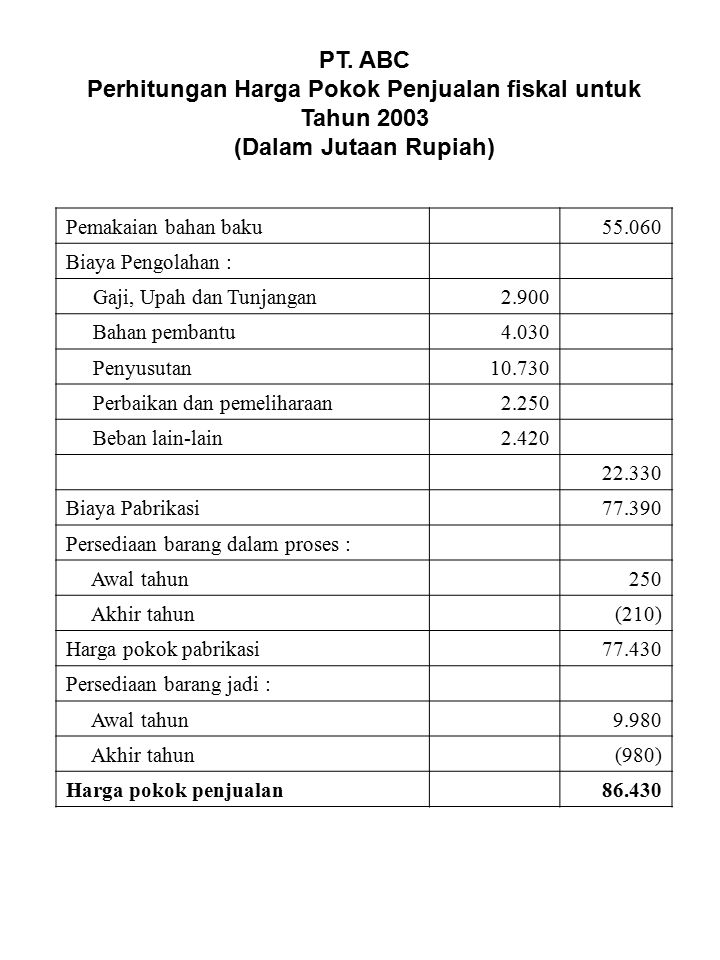 Perhitungan Harga Pokok Penjualan fiskal untuk Tahun 2003