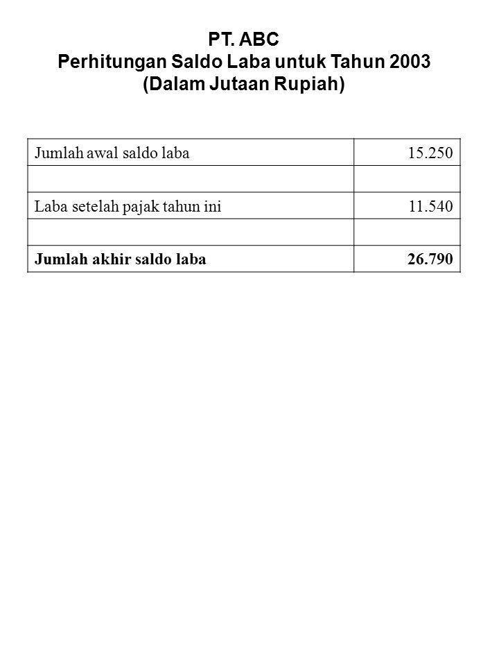 Perhitungan Saldo Laba untuk Tahun 2003