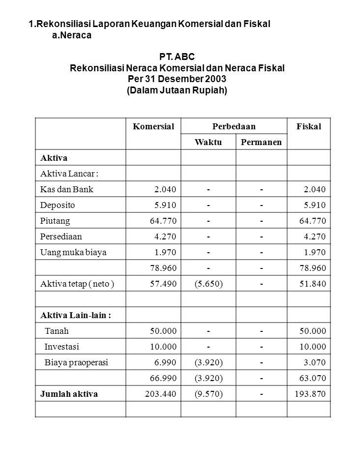 Rekonsiliasi Neraca Komersial dan Neraca Fiskal