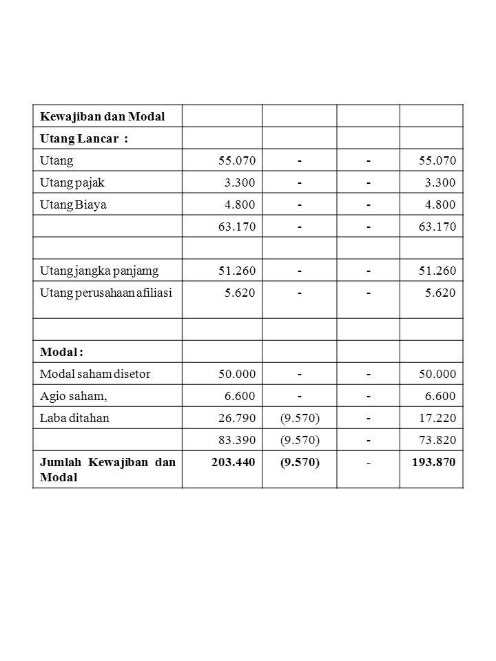 Kewajiban dan Modal Utang Lancar : Utang. 55.070. - Utang pajak. 3.300. Utang Biaya. 4.800.