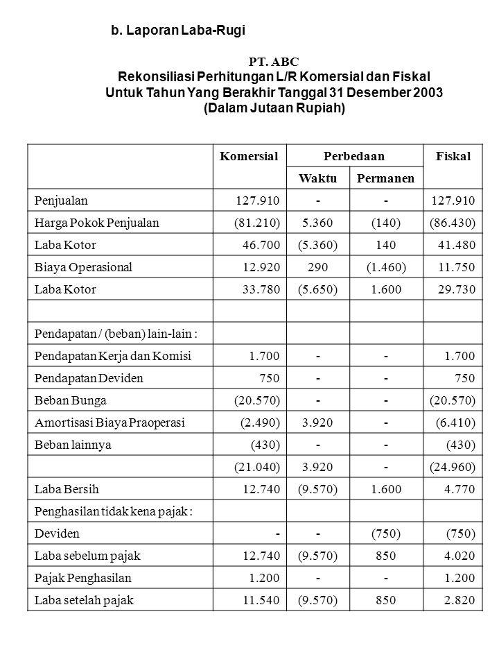 Rekonsiliasi Perhitungan L/R Komersial dan Fiskal
