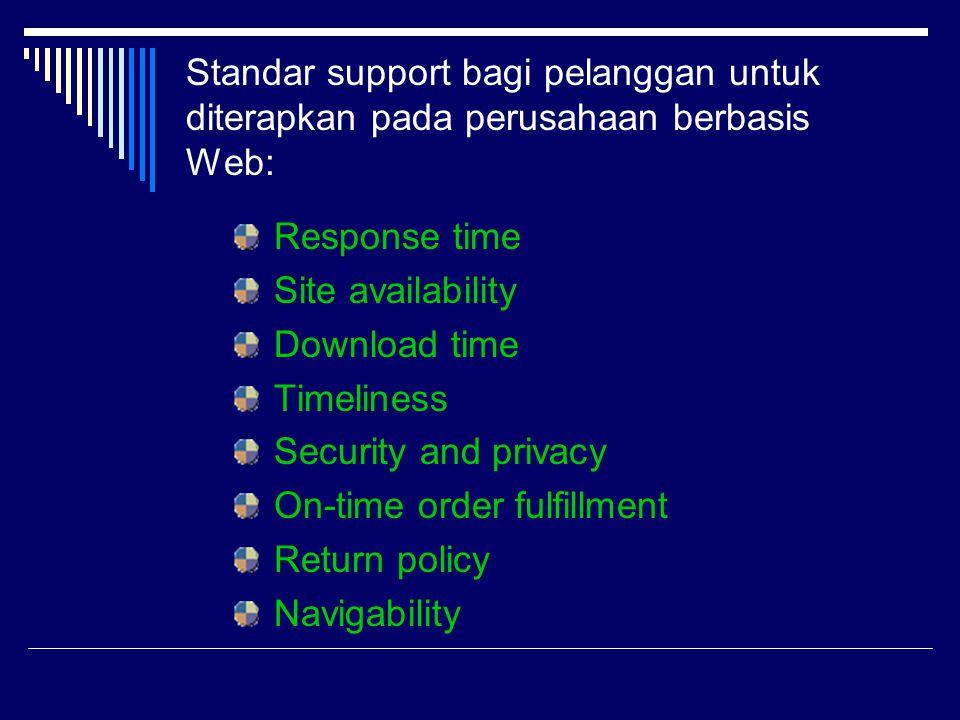 Standar support bagi pelanggan untuk diterapkan pada perusahaan berbasis Web:
