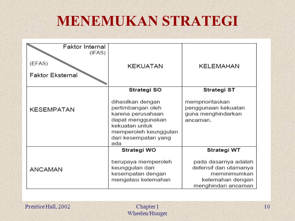 MENEMUKAN STRATEGI Prentice Hall, 2002 Chapter 1 Wheelen/Hunger